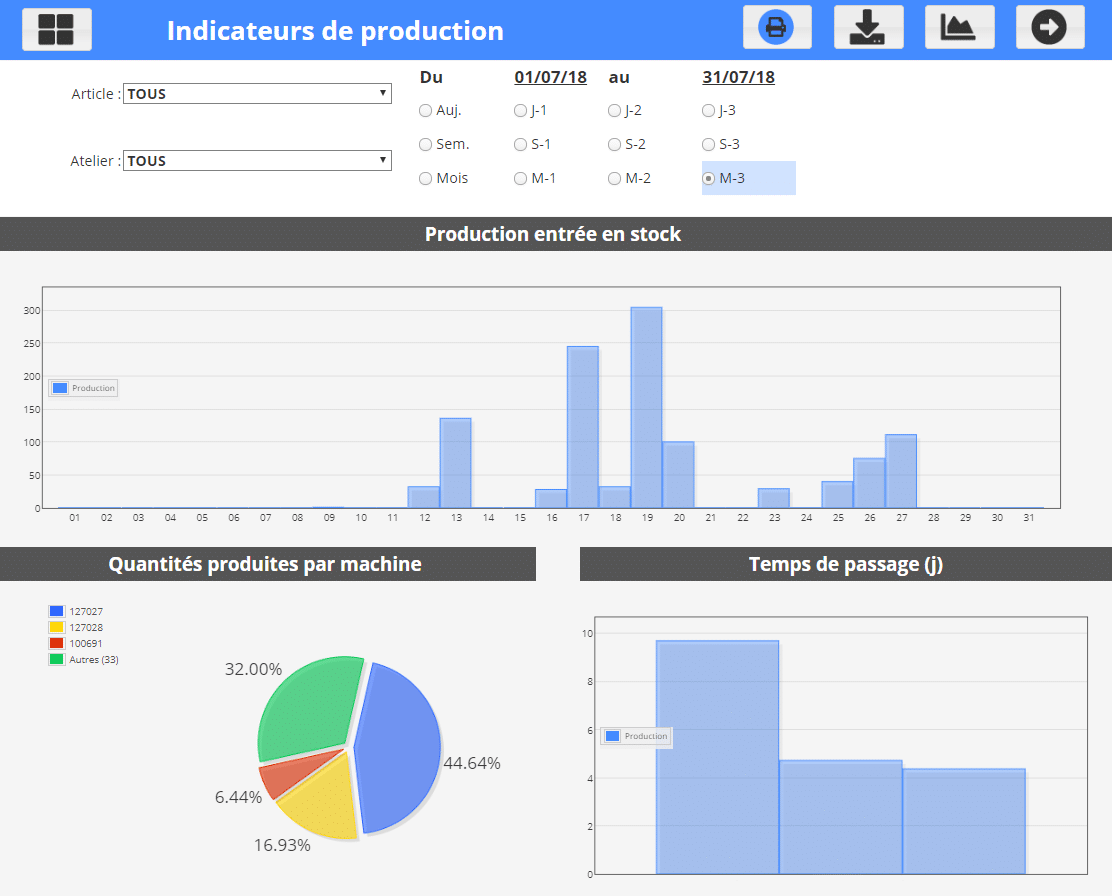 Qubes - indicateurs de production - KPI production